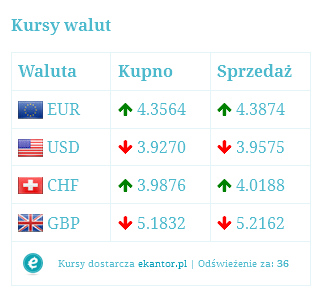 kursy-walut-exchange-rates screenshot 1