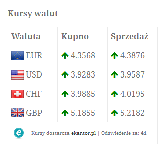 kursy-walut-exchange-rates screenshot 4