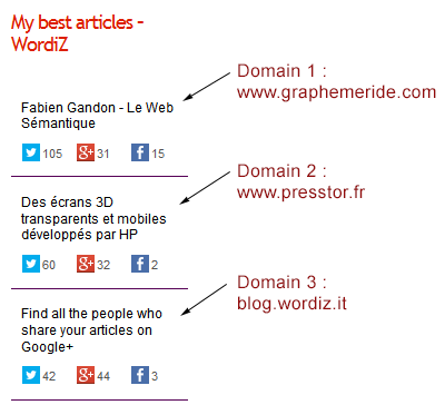 wordiz-most-shared-articles-for-authors screenshot 4