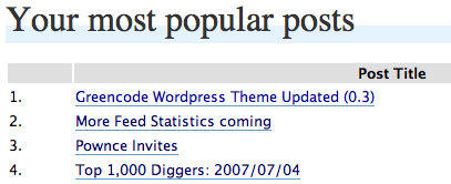 wordpress-feed-statistics screenshot 3