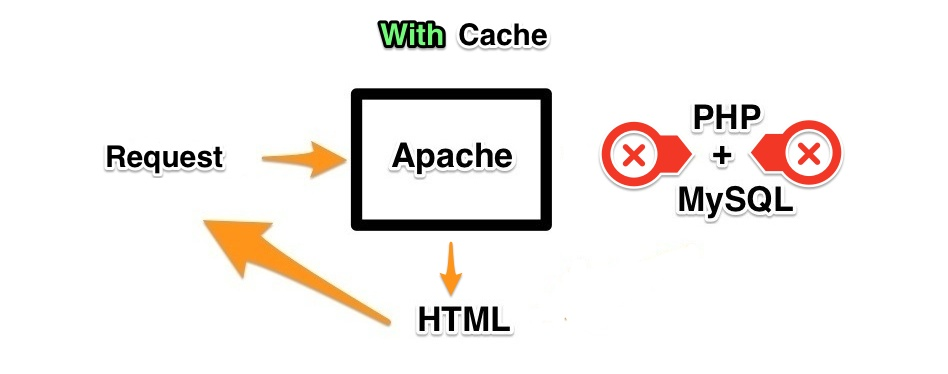 wp-fastest-cache screenshot 4