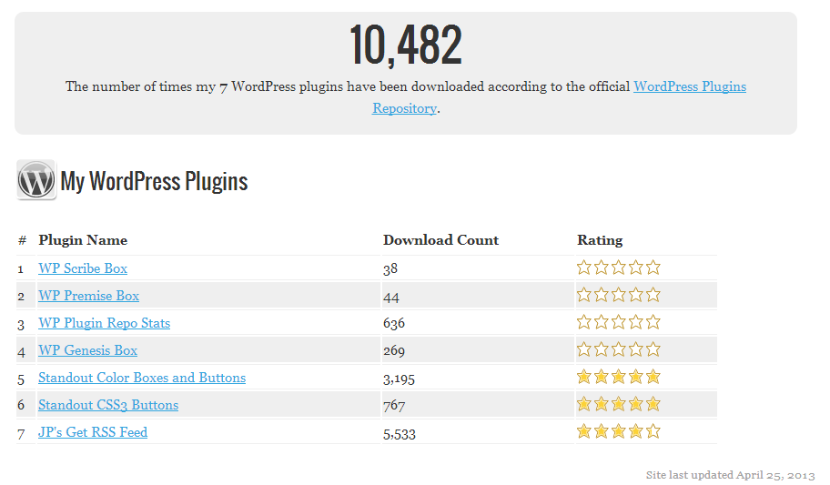 wp-plugin-repo-stats screenshot 2