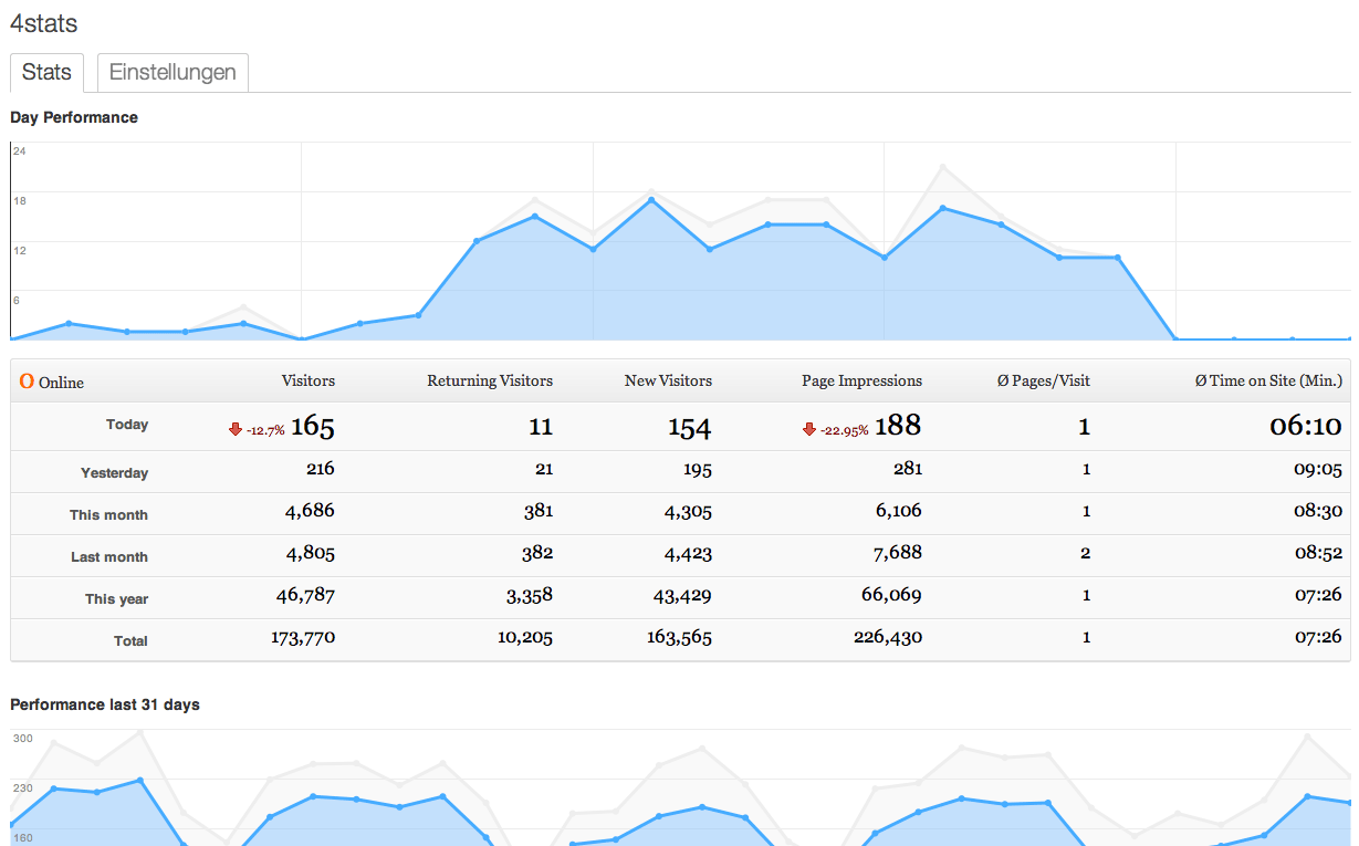 4stats Dashboard with more statistic data