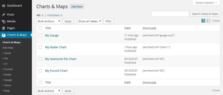 amCharts Charts and Maps WordPress Plugins