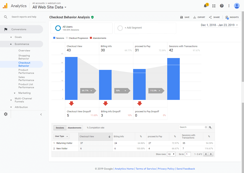 Checkout Performance
