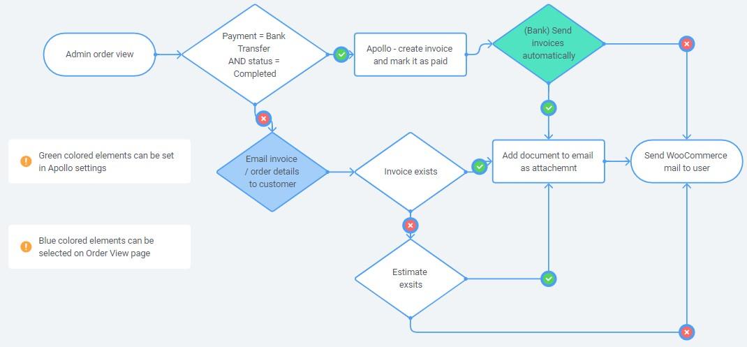 Manual document sending flow