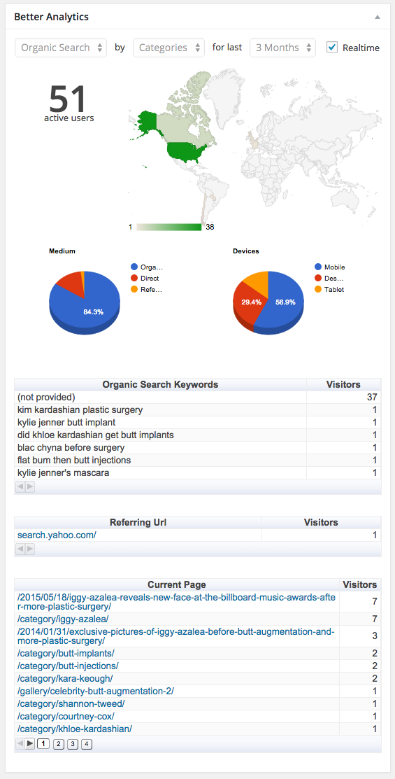 Google Analytics dashboard in real time mode.