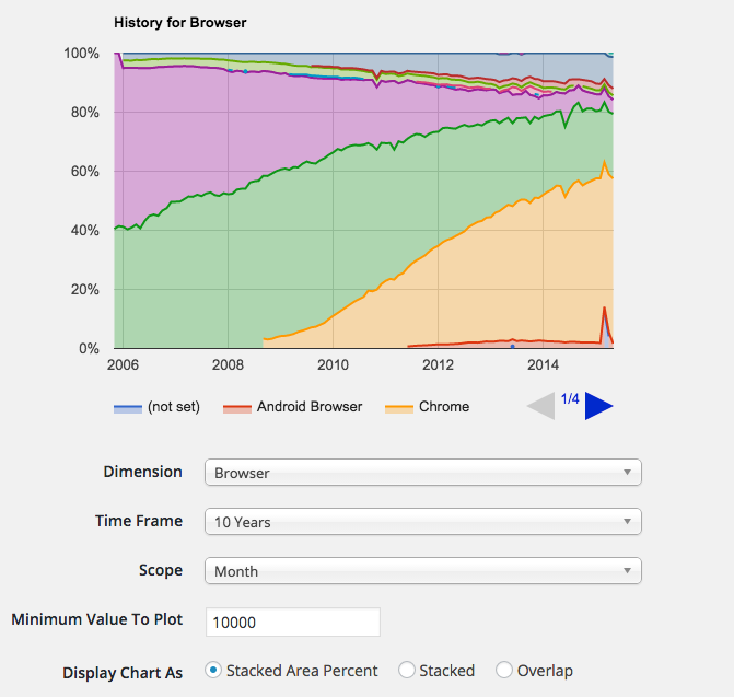 Stacked area percent charts of your Google Analytics data allow you to see historical changes (browser usage for the last 10 years shows the rise of Chrome and the fall of Internet Explorer).