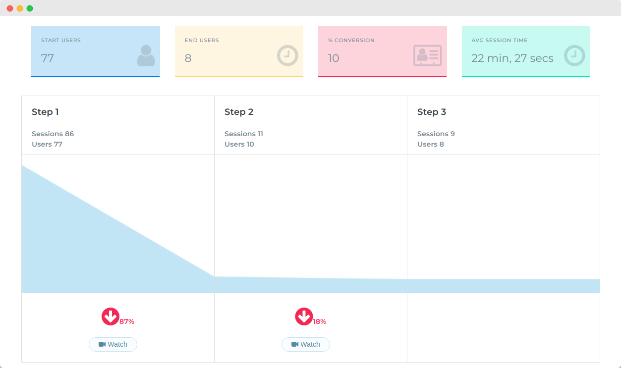 Set up a user funnel to analyse why users drop at key steps.