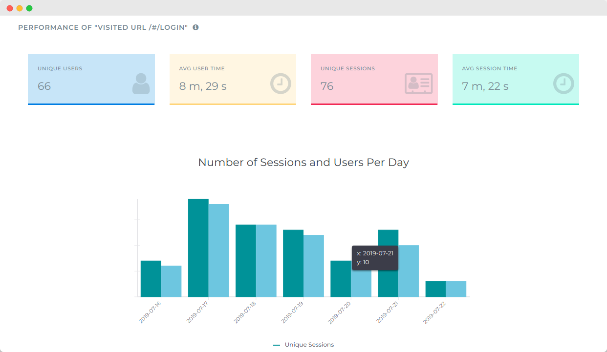 Segment your users by queries and get understand their usage over time.