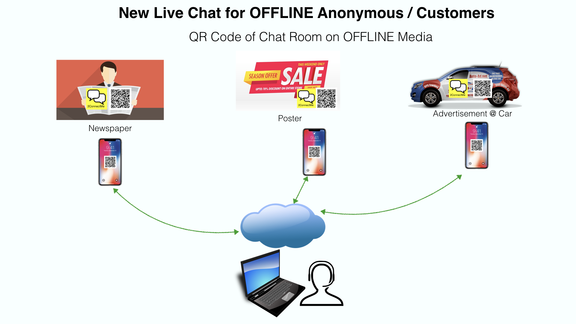 Contact Form (Live Chat) Pop Up On Mouse Click / Hover.
