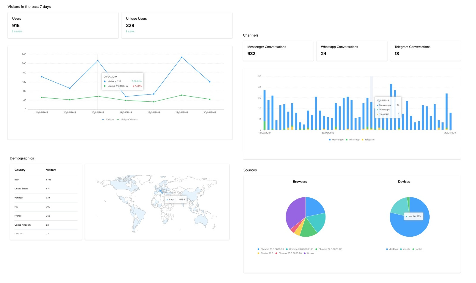 Dashboard - Analytics and stats