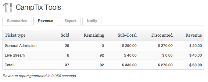 Revenue report