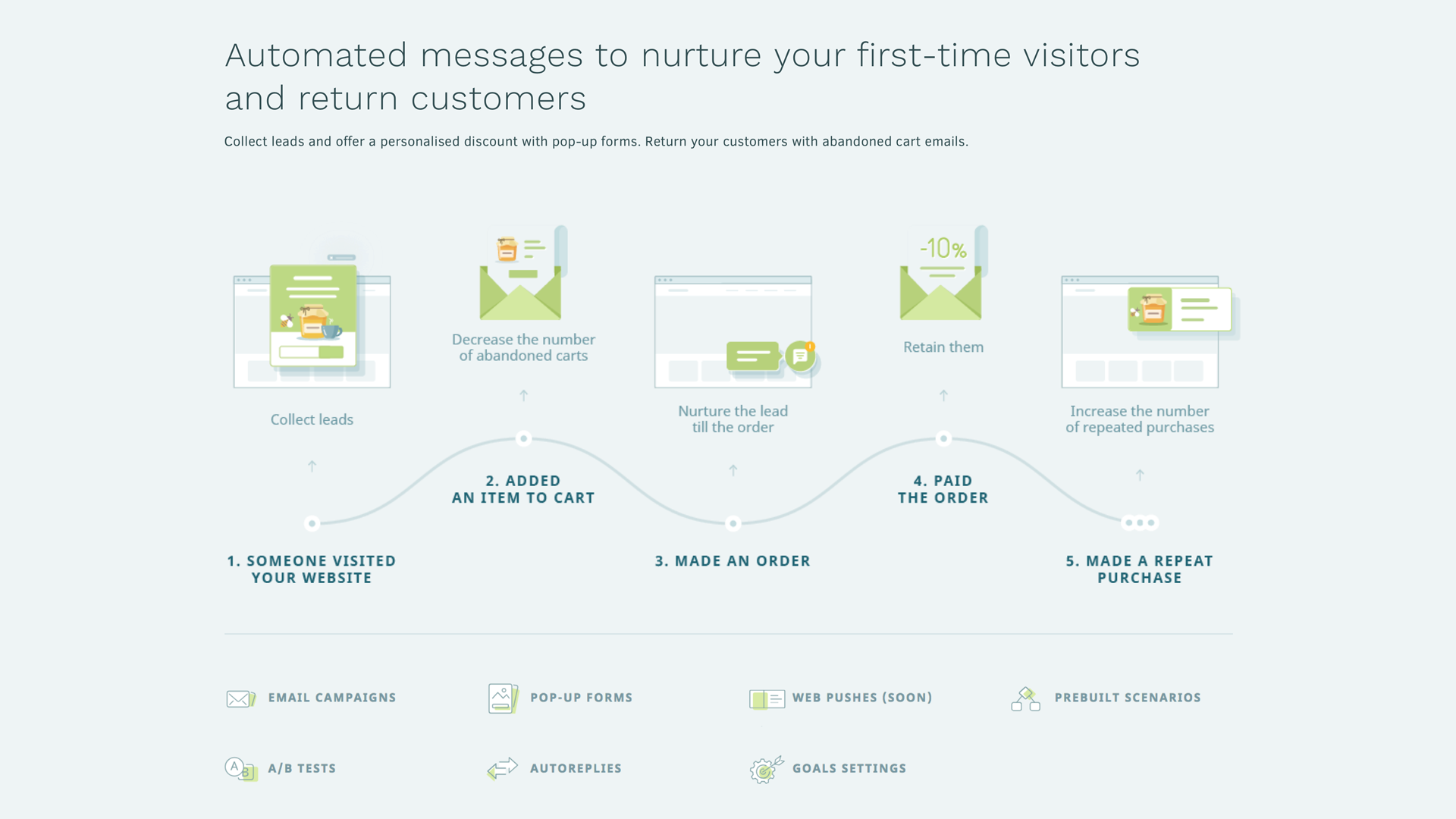 Keep track the visitors on every step of the funnel and nurture and retain them in real time