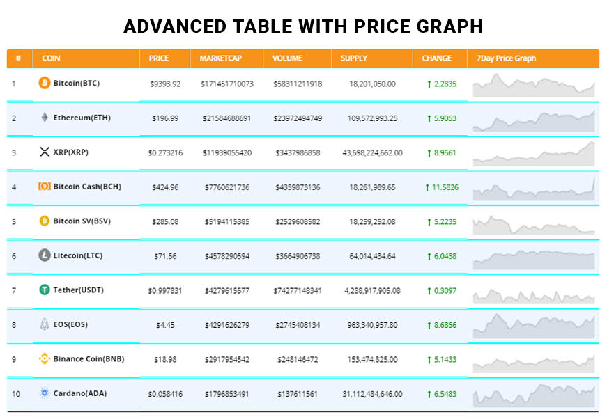 Advance Table with price graph