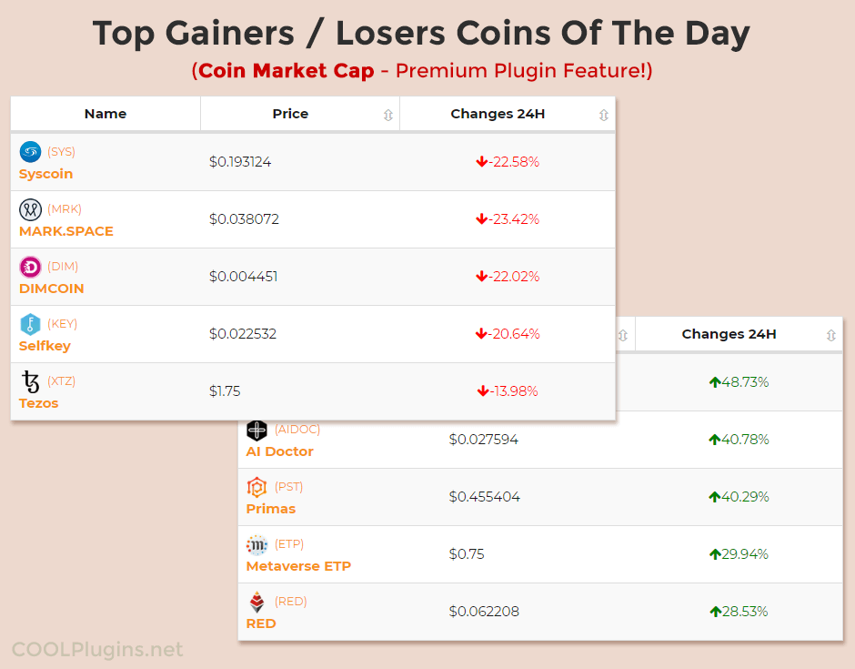 Coin Market Cap Plugin Top Gainer/Top Losers Demo