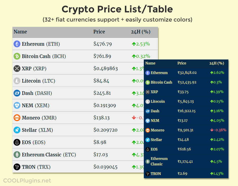 Cryptocurrency Price List Widget Demo.