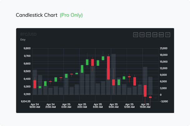 Candlestick Charts(PRO Only)