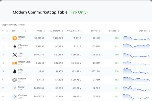 CoinMarketCap Table(PRO Only)