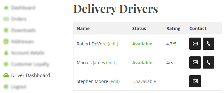 Drivery dashboard for admins, showing delivery drivers details