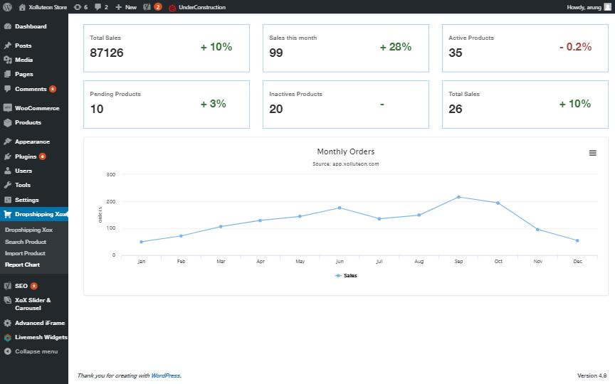 Monitor your products impression and sales easily.