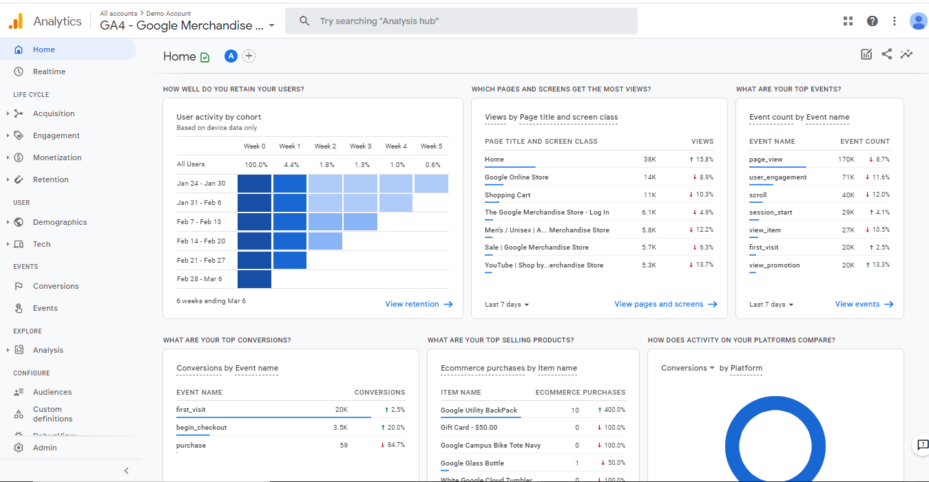 Google Analytics 4--> Monetization 1 Once you connect Google Analytics 4 property from the plugin, your WooCommerce store's data will look like this in your Google Analytics 4 under Monetization --> Overview. The plugin captures all the data points related to eCommerce events.