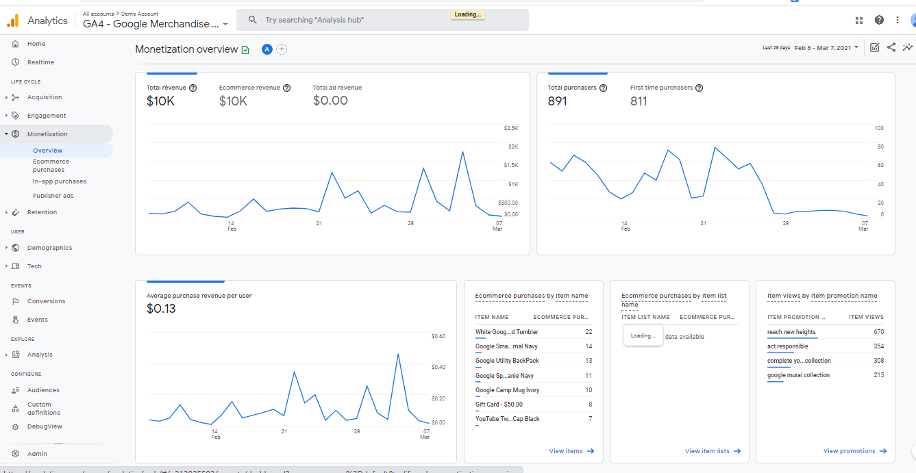 Google Analytics 4--> Monetization 2 Once you connect Google Analytics 4 property from the plugin, your WooCommerce store's data will look like this in your Google Analytics 4 under Monetization --> Overview. The plugin captures all the data points related to eCommerce events.