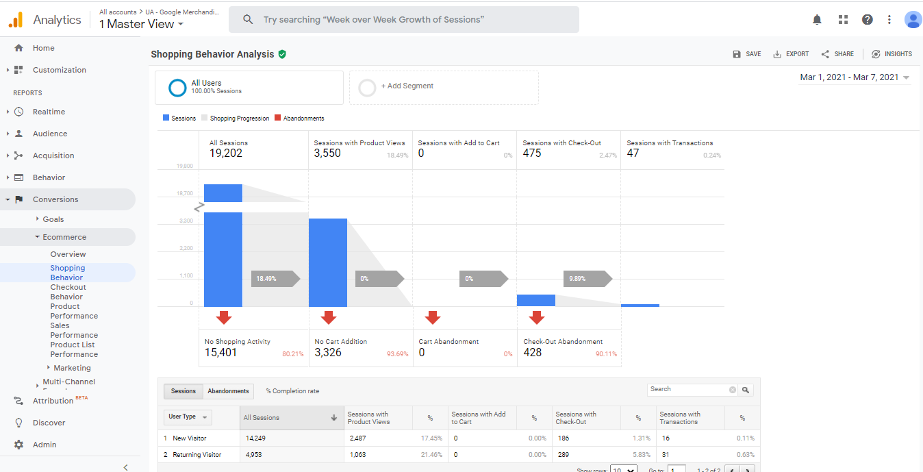 Universal Analytics-->Conversion-->Ecommerce-->Sales Performance Your Google Analytics account will start reflecting data as shown in the screenshot. This report shows you data related to purchase events that are triggered on your WooCommerce shop.