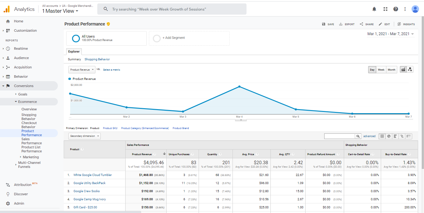 Universal Analytics-->Conversion-->Ecommerce-->Checkout Behavior Your Google Analytics account will start reflecting data as shown in the screenshot. This report shows you how users are navigating to your checkout.