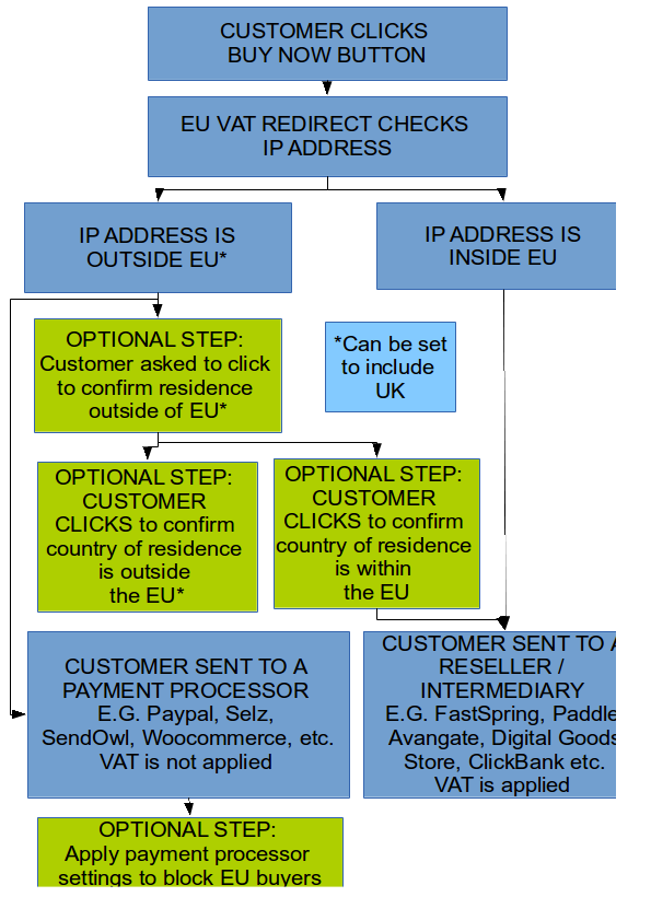 Flow diagram showing how EU VAT Redirect works.