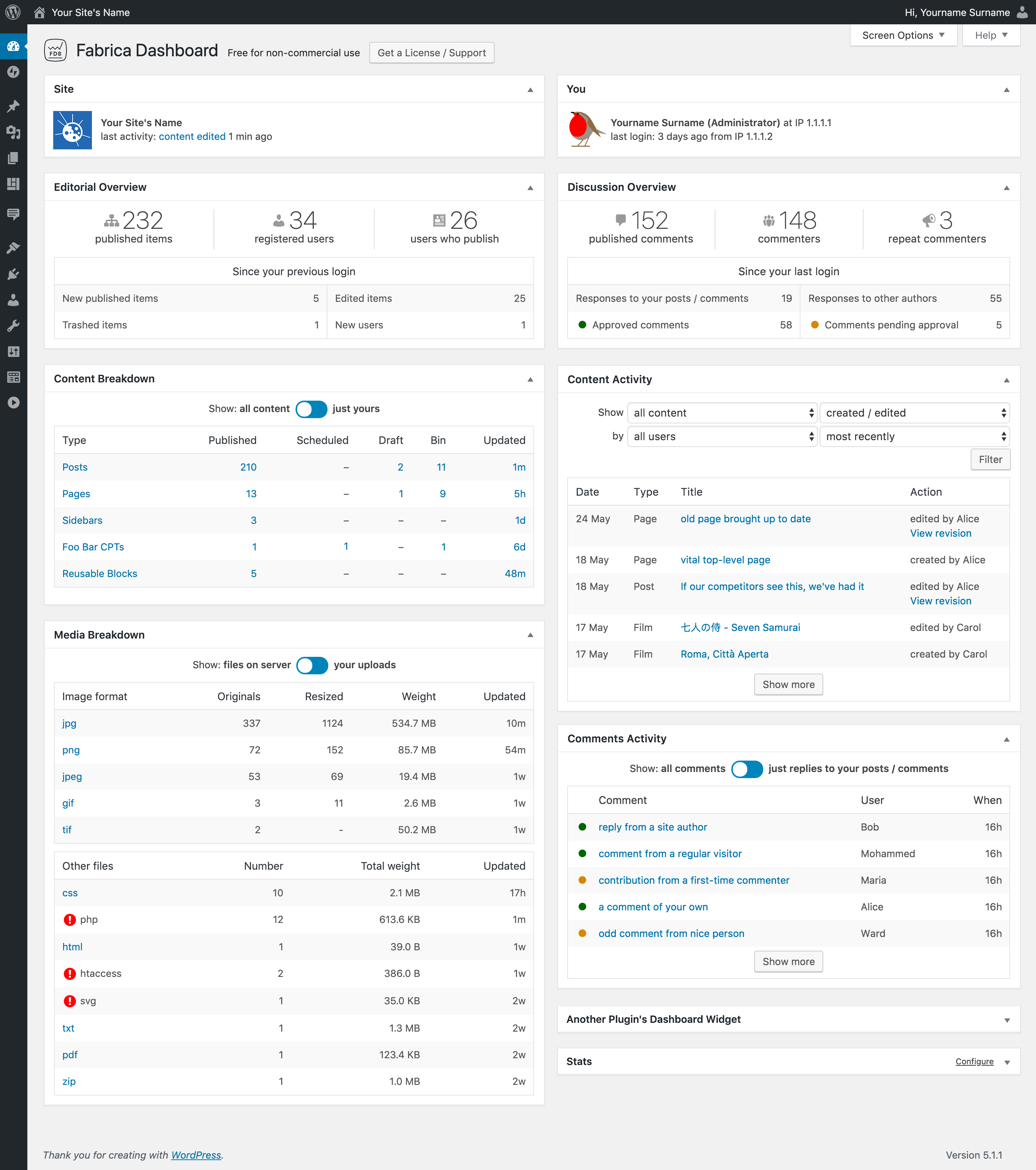Full view of Fabrica Dashboard