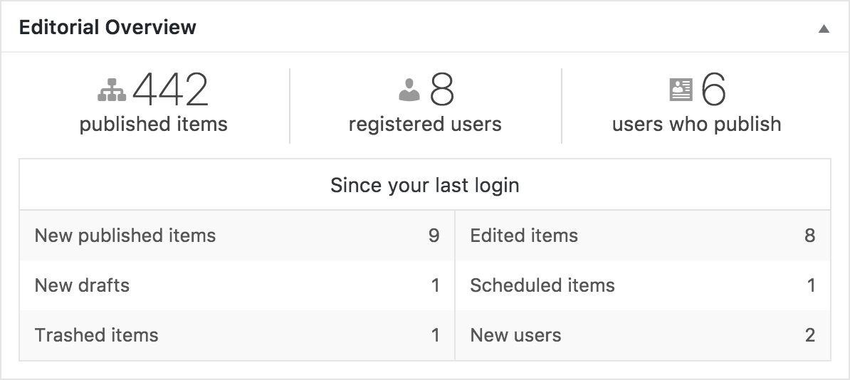 Editorial Overview: summary counts of published items and registered users, allowing you to keep an eye on size and growth effortlessly between your logins.