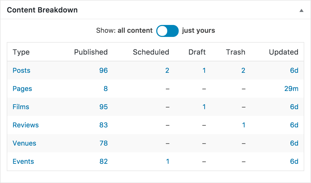 Content Breakdown: a table of all the content types in the site, including draft, scheduled and trashed items.