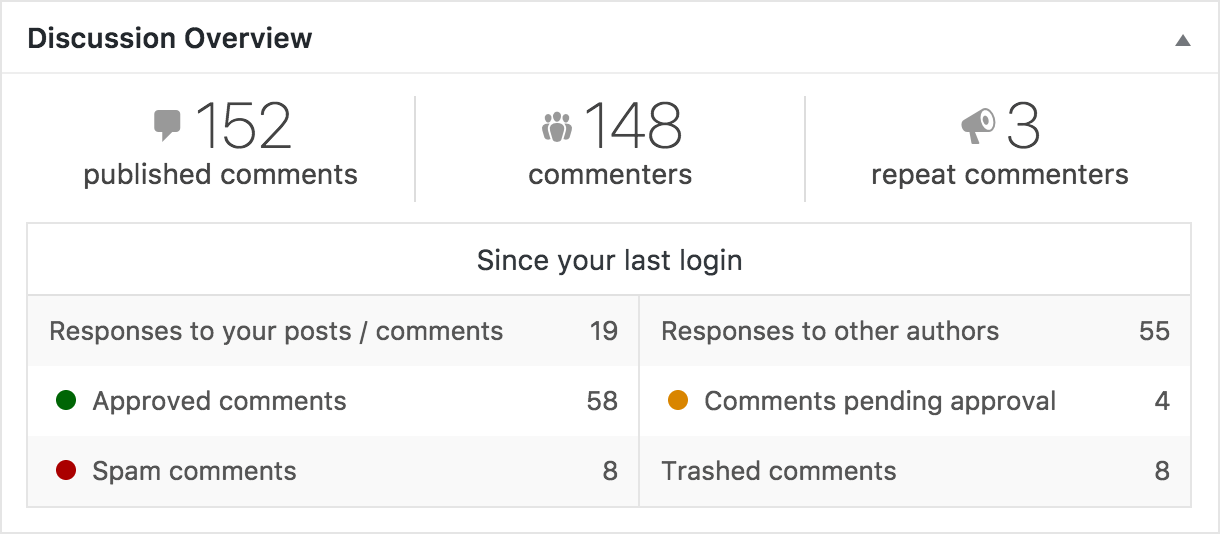 Discussion Overview: for sites with comments enabled, an instant sense of how public participation is going, with total comment numbers, and a summary of what's happened since you last logged in.