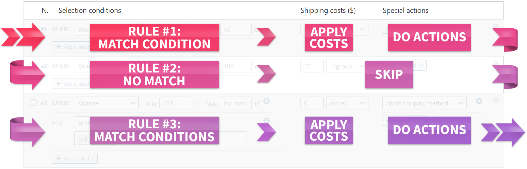 Fish and Ships – WooCommerce shipping table rate
