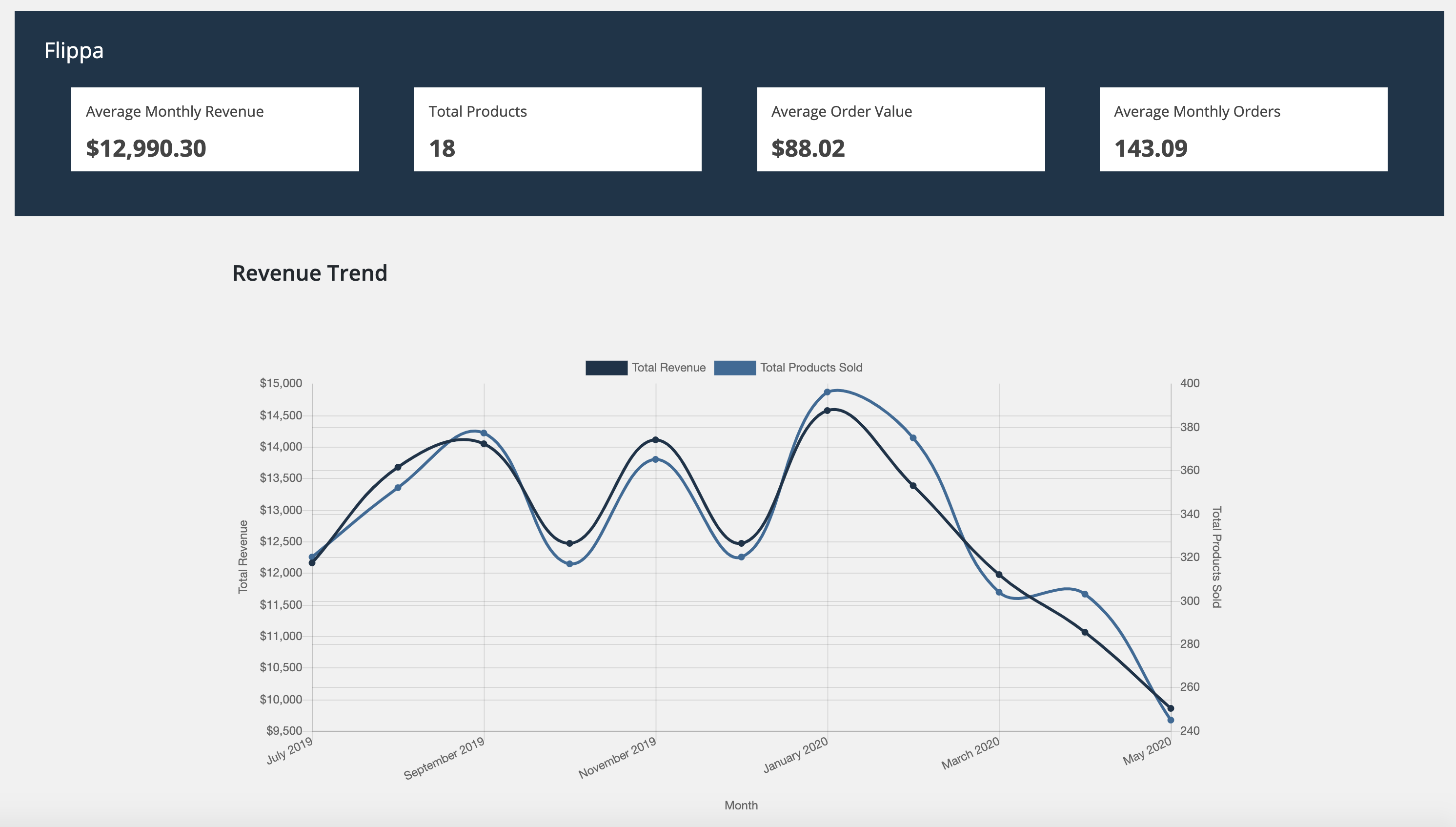 Track your sales progress and product data.