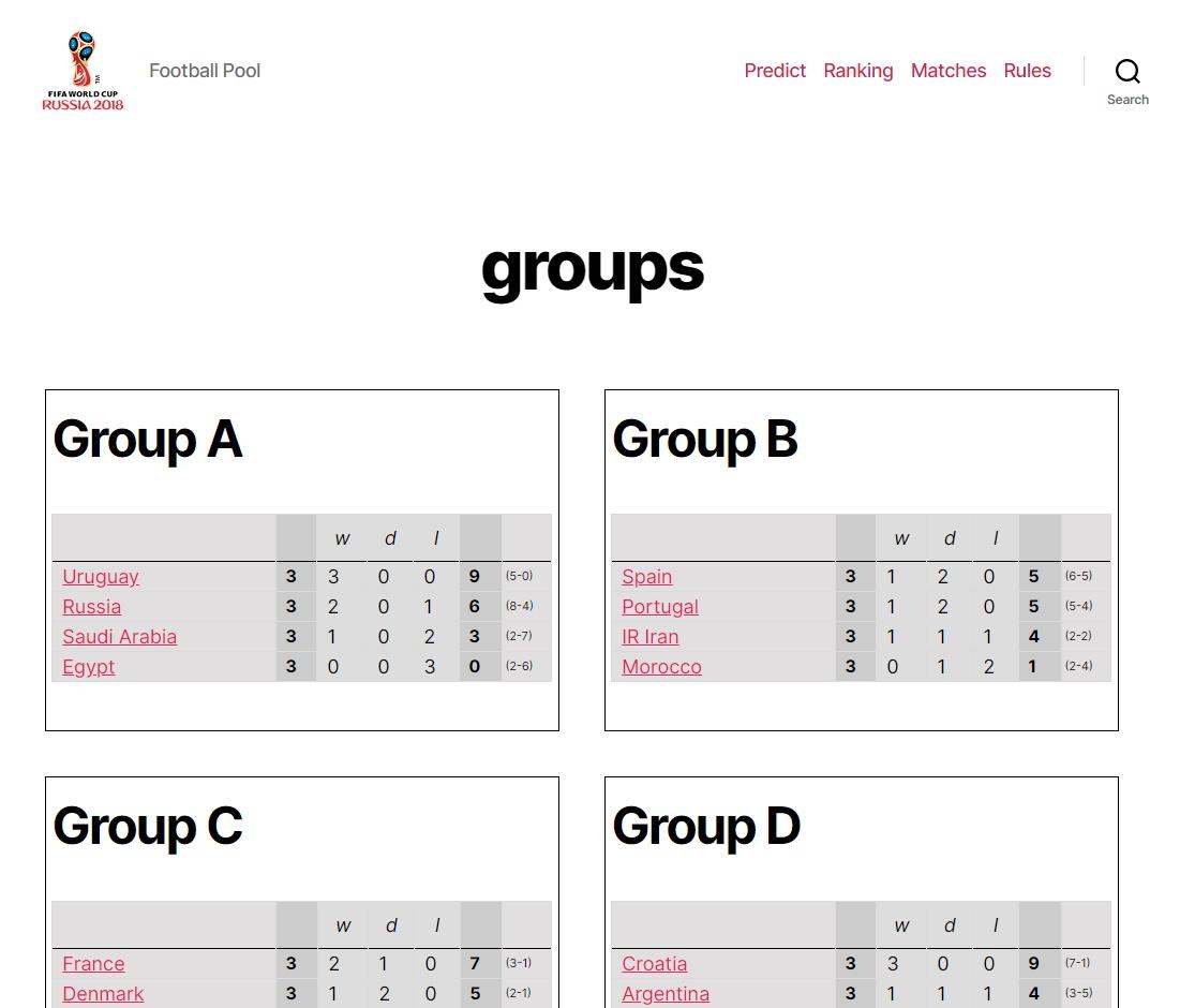 Group rankings