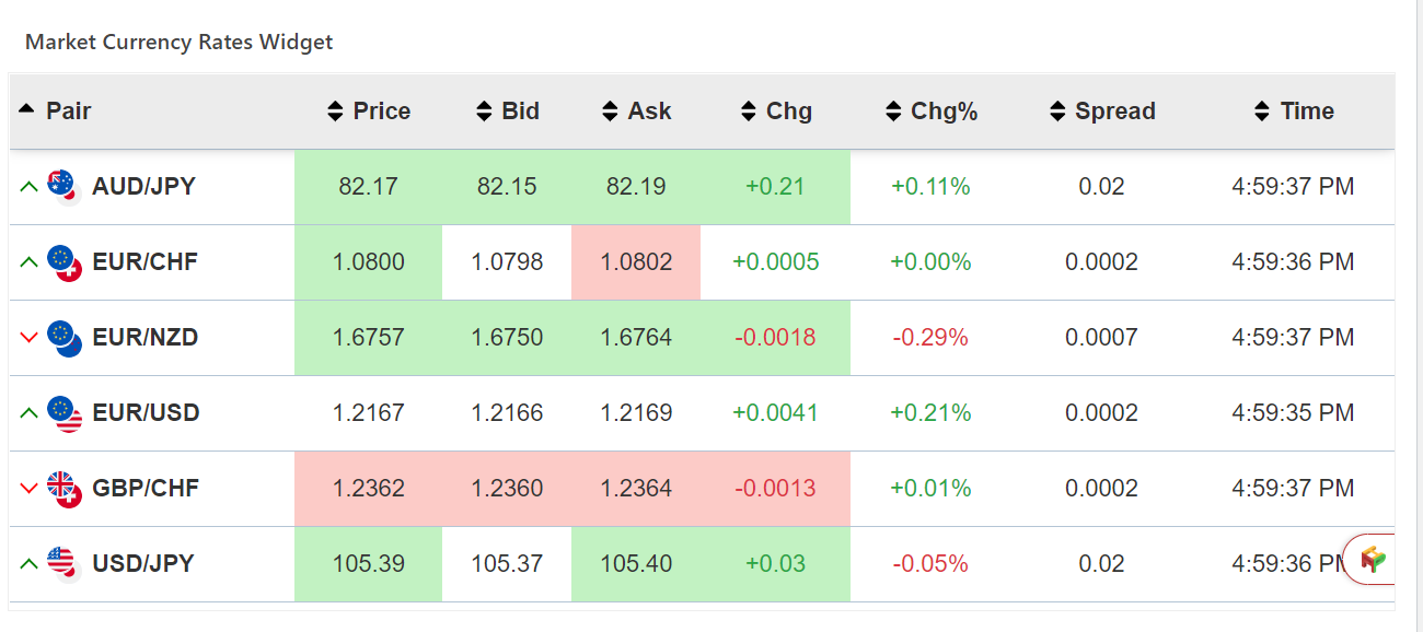 Live currency rates with Ask and bid