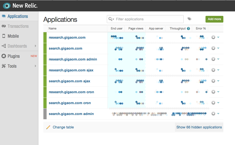 New Relic application list, showing two blogs. Each WordPress blog is reported as four applications in New Relic to separate reader, writer, cron, and admin-ajax activity for better detail and fine-grained control.