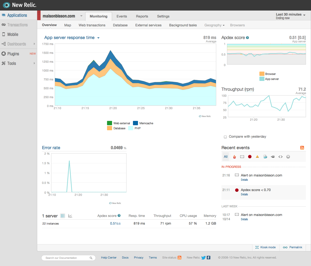 New Relic application overview, showing performance history for a single app.