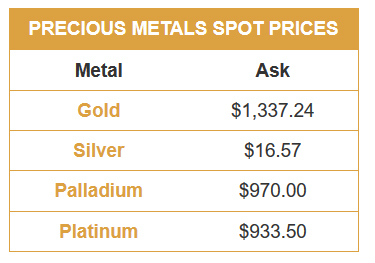 Live Gold Price Silver Charts