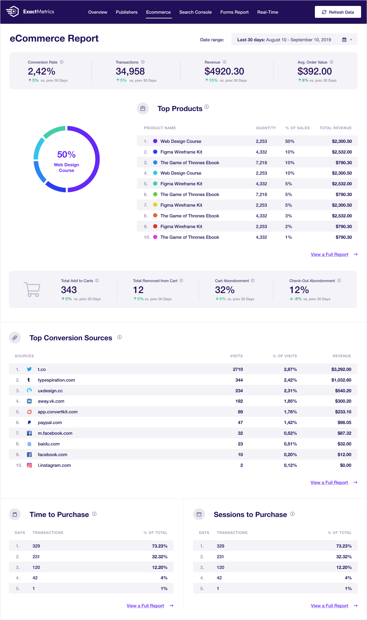 Google Analytics Dashboard for WP eCommerce Report