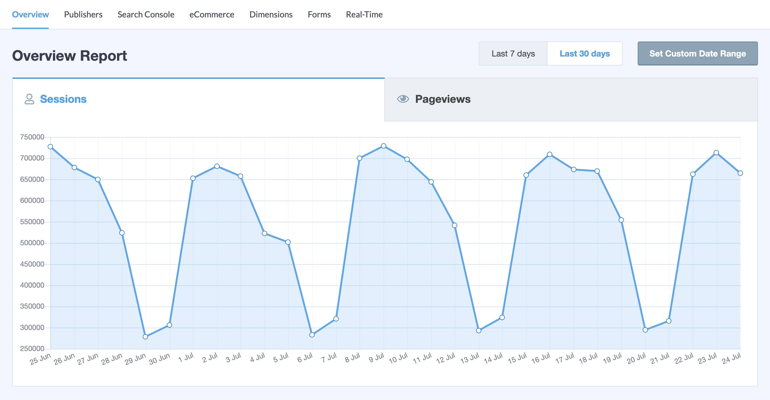 Monsterinsights Pro Plugin WordPress