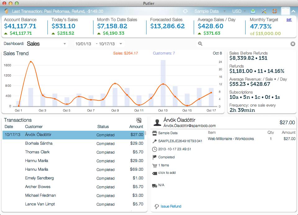 <p>Putler Sales Dashboard</p>