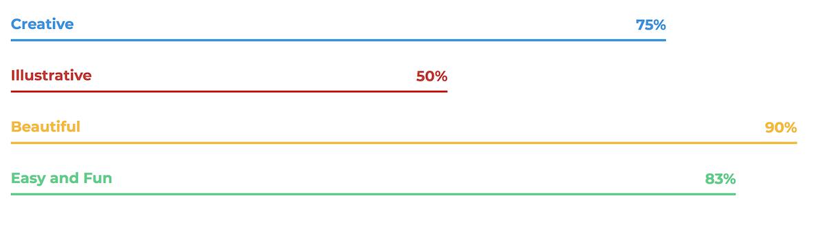 Stats layout variation 5