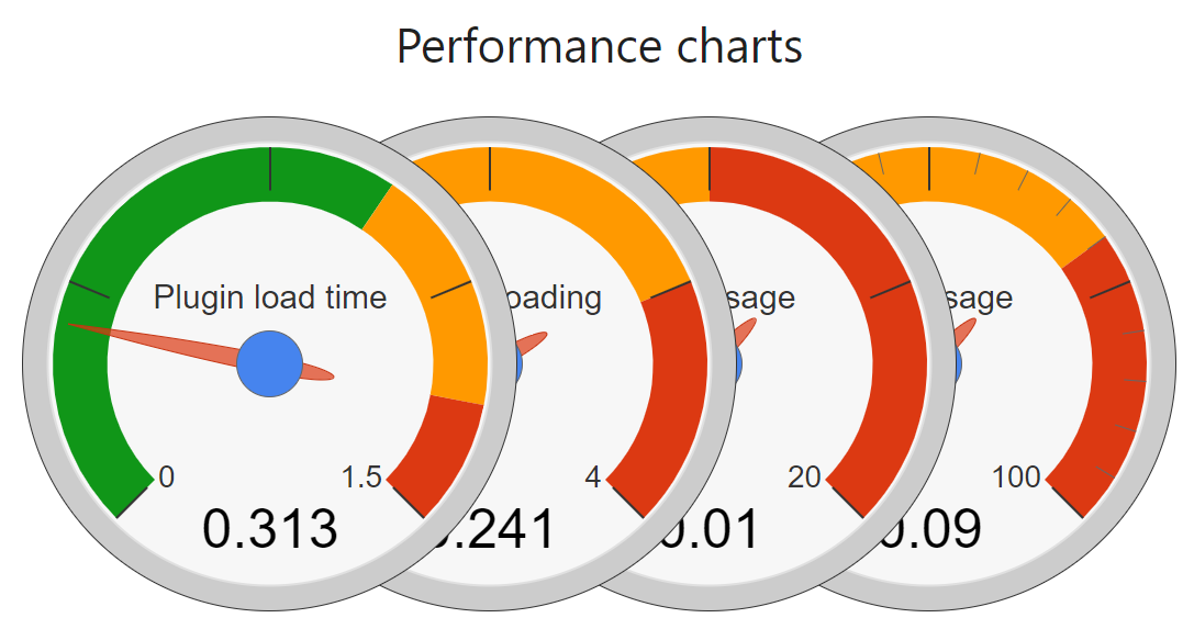 All performance & security tests passed