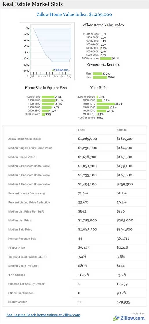 Real Estate Market Stats module