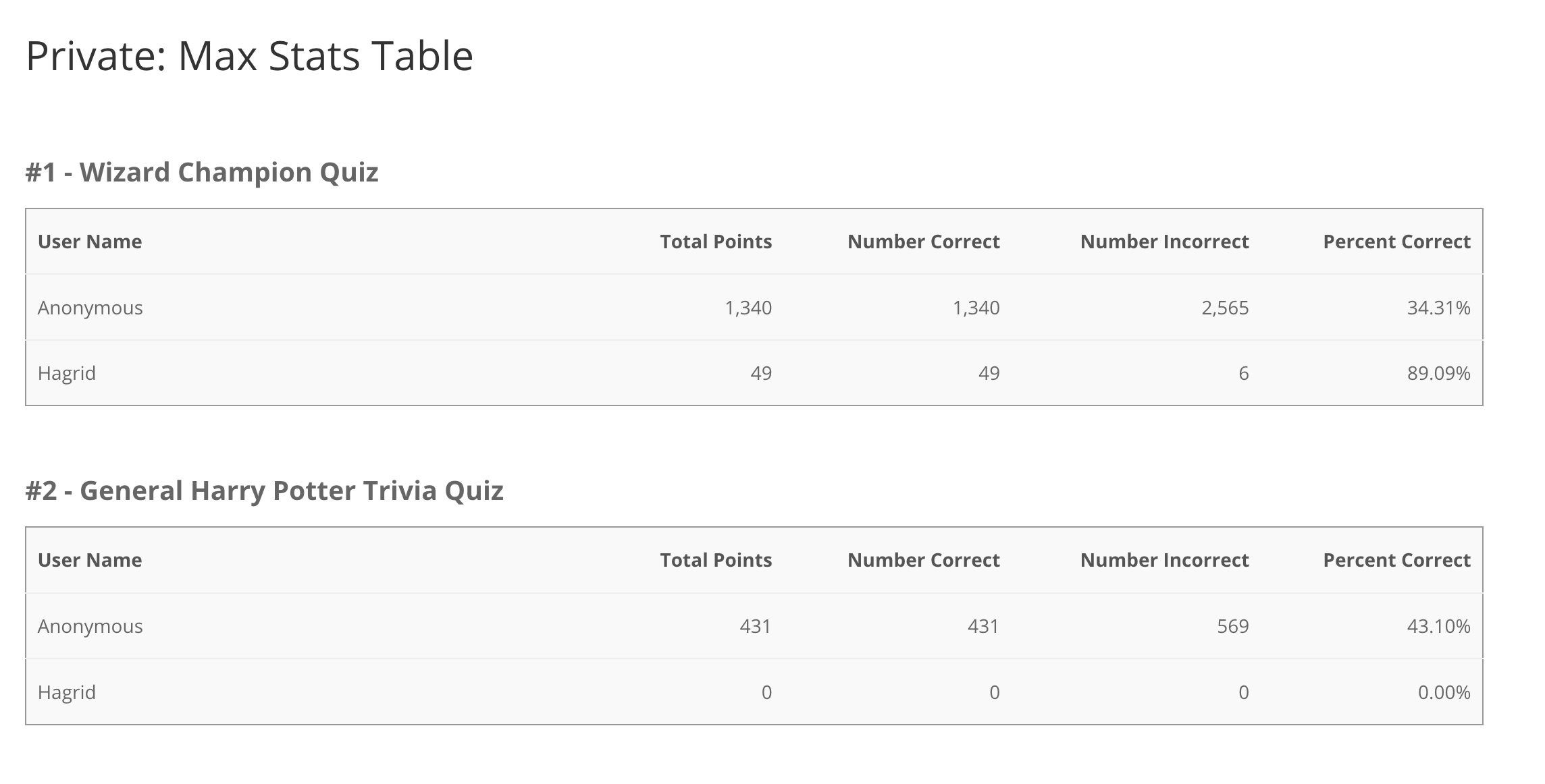 """Statistics tables and """"clear statistics"""" button."""
