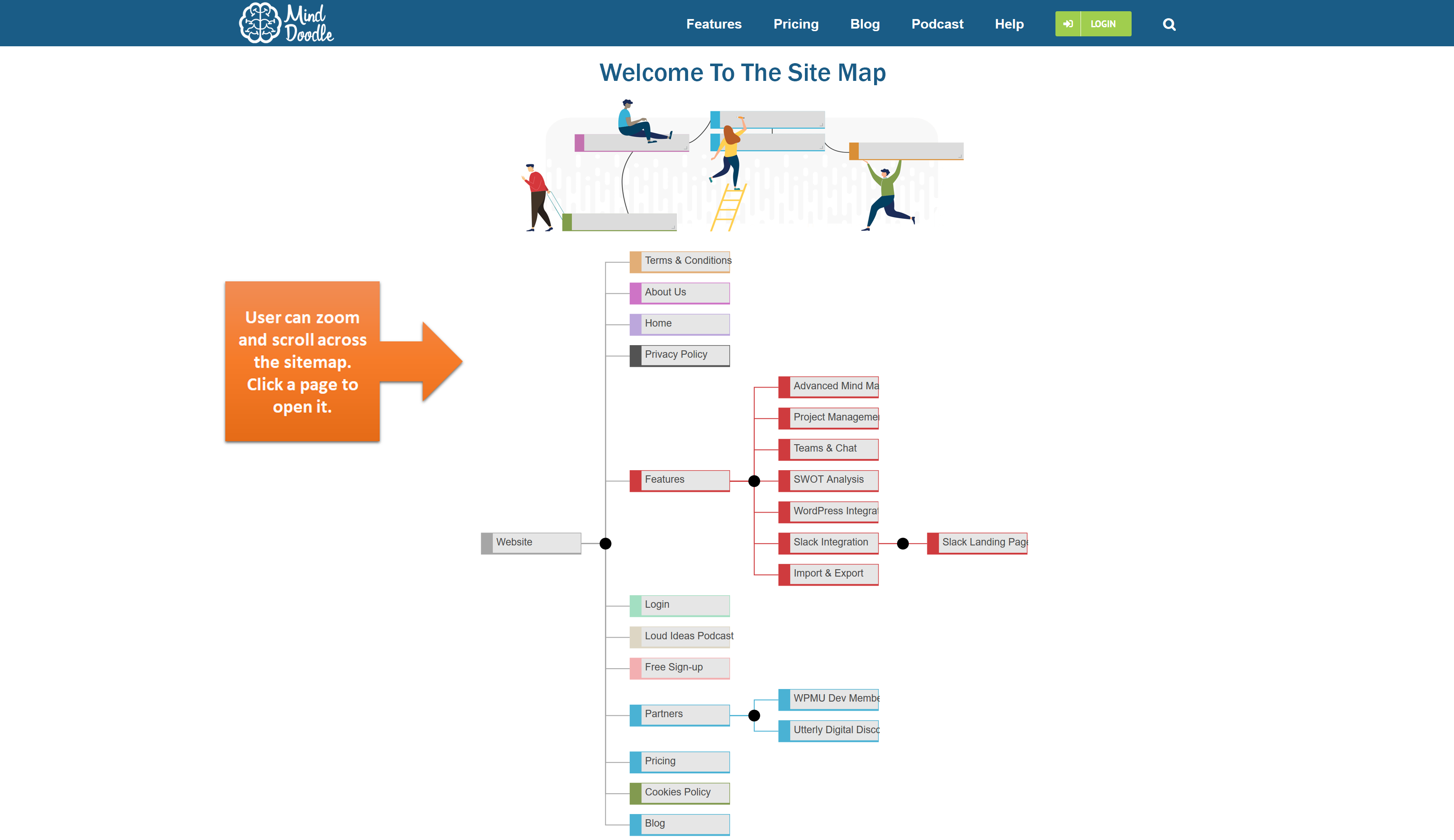 This screenshot shows how the visual sitemap widget appears within a web-page to allow easy website navigation for visitors.