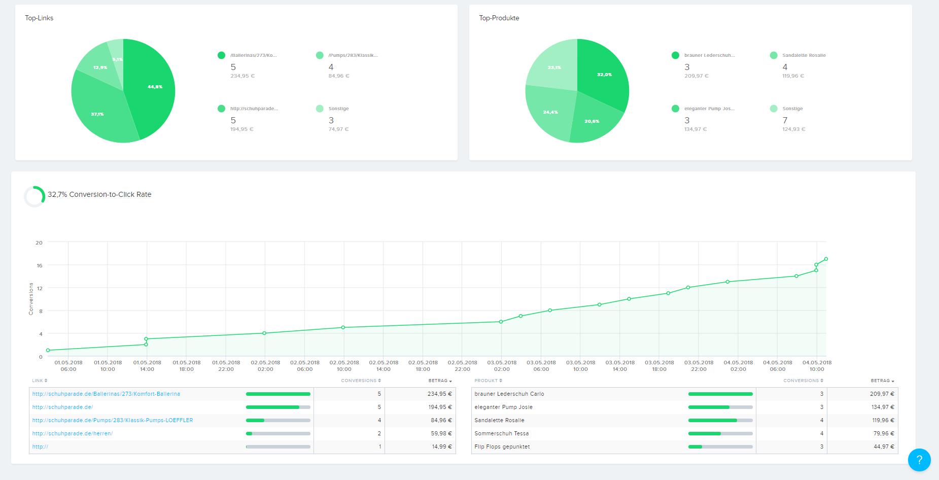 Mit unserem professionellen Conversion Tracking haben Sie Ihre Umsätze stets im Blick.